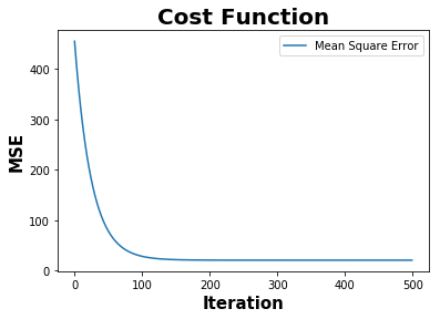Effect of Autocorrelation in the model residuals − Blog by